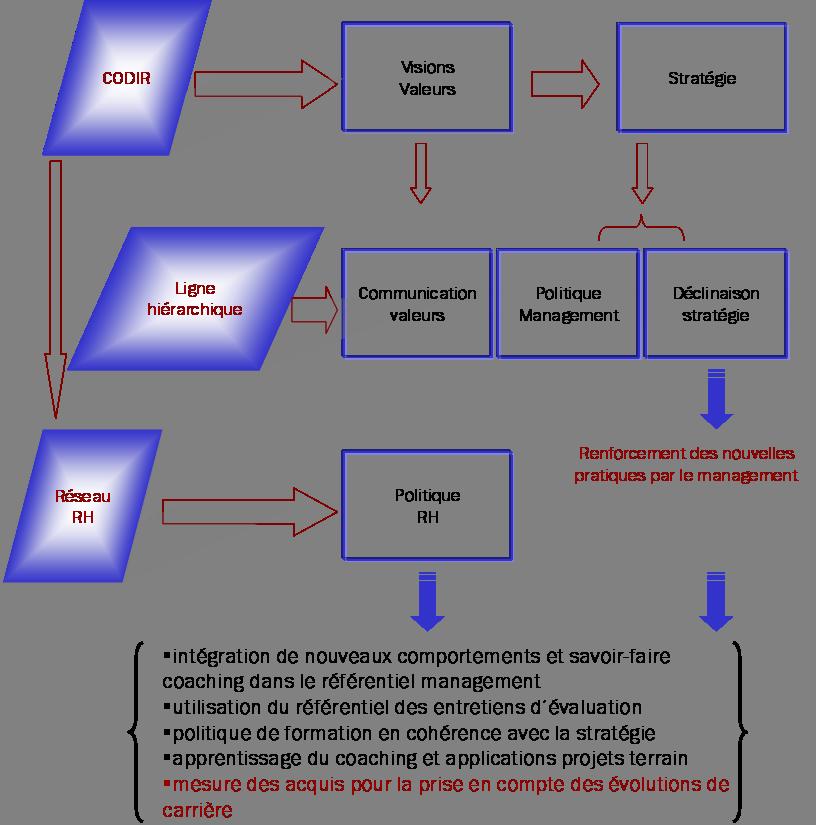 deploiement-mutation